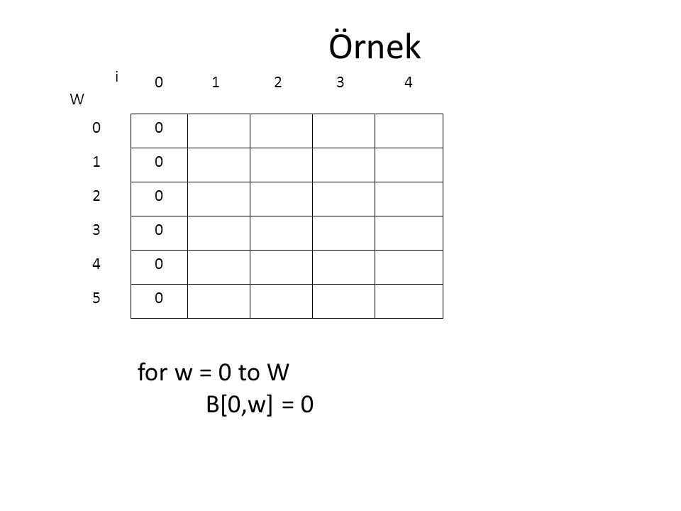 Örnek i 1 2 3 4 W 1 2 3 4 5 for w = 0 to W B[0,w] = 0